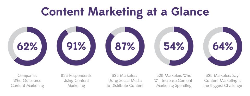 Atlanta social media content marketing agency for Content marketing agency